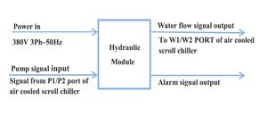 Hydraulic modules IHW-HM/II-65(130)S